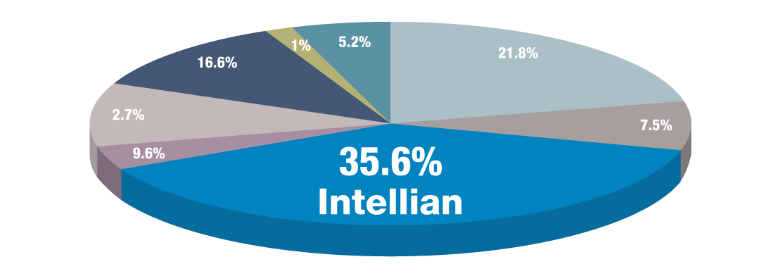 VSAT Intellian